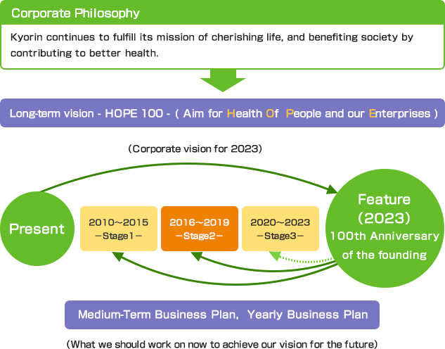 image of Positioning of Medium-Term Business Plan HOPE 100 -Stage 2-